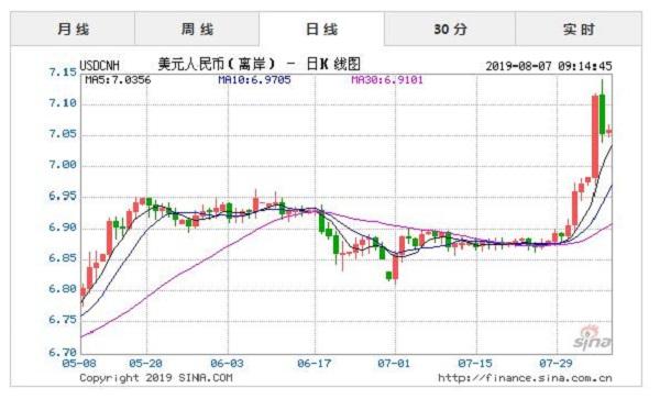 RMB汇率破7